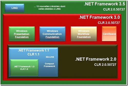 NetFx3.5