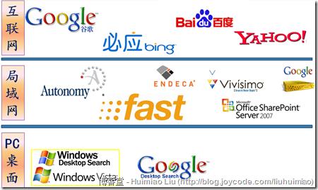 搜索行业层面划分图